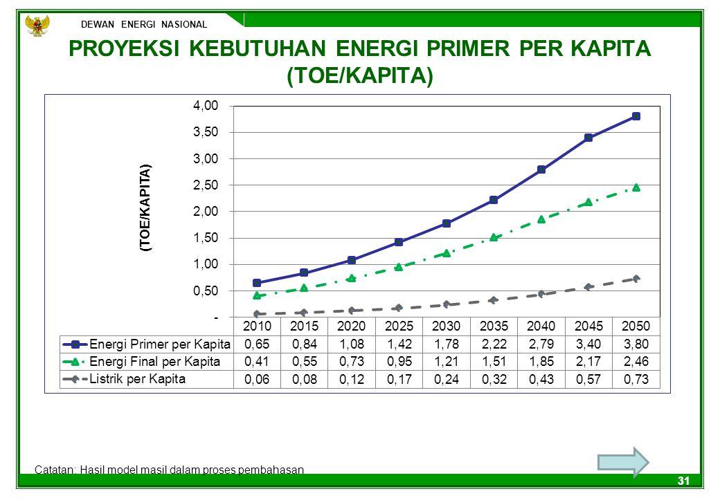 DEWAN ENERGI NASIONAL 31 PROYEKSI KEBUTUHAN ENERGI PRIMER PER KAPITA (TOE/KAPITA) Catatan: Hasil model masil dalam proses pembahasan
