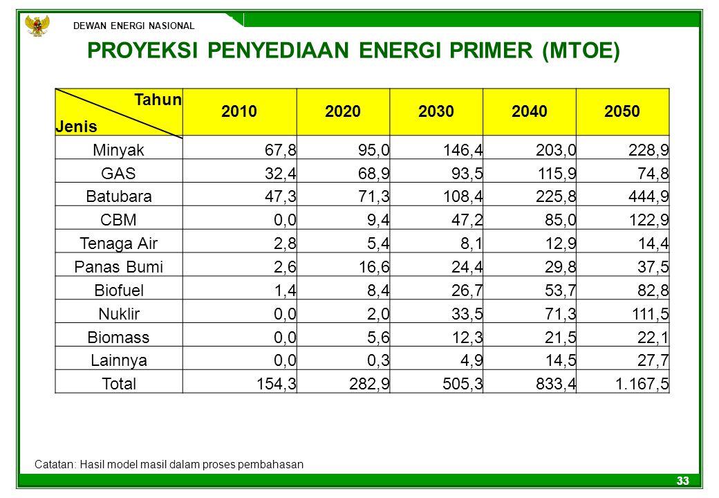 33 PROYEKSI PENYEDIAAN ENERGI PRIMER (MTOE) Catatan: Hasil model masil dalam proses pembahasan DEWAN ENERGI NASIONAL Tahun 20102020203020402050 Jenis
