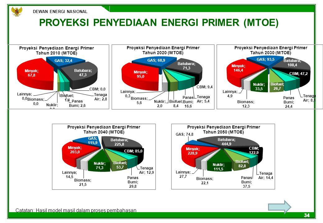 DEWAN ENERGI NASIONAL 34 PROYEKSI PENYEDIAAN ENERGI PRIMER (MTOE) Catatan: Hasil model masil dalam proses pembahasan DEWAN ENERGI NASIONAL