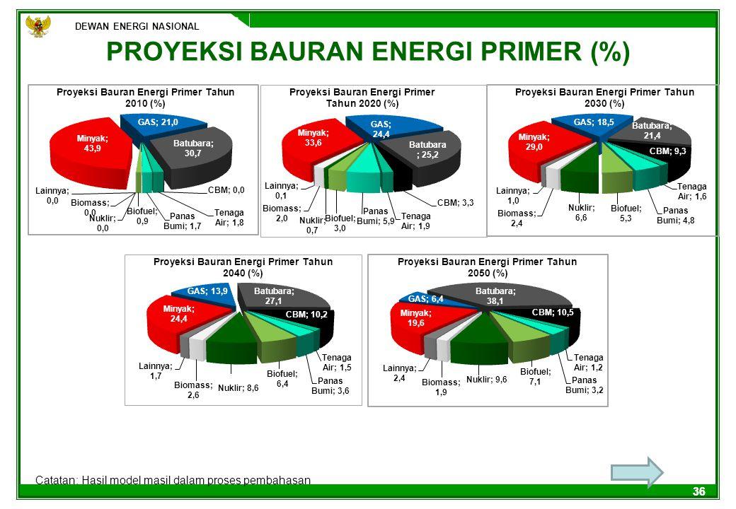 DEWAN ENERGI NASIONAL 36 PROYEKSI BAURAN ENERGI PRIMER (%) DEWAN ENERGI NASIONAL Catatan: Hasil model masil dalam proses pembahasan