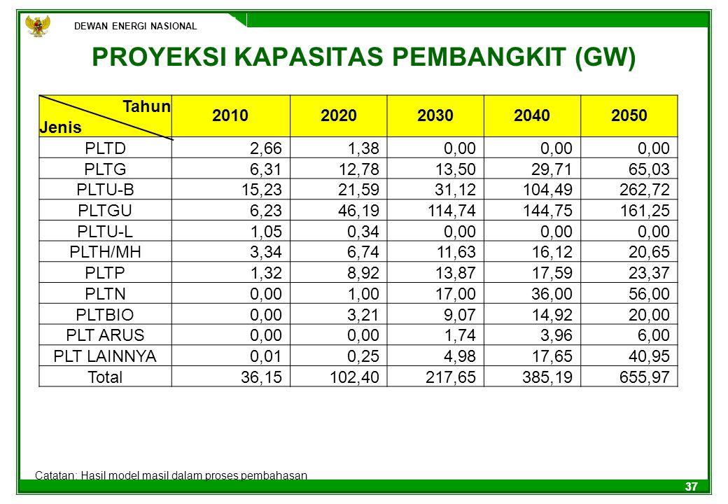 DEWAN ENERGI NASIONAL 37 PROYEKSI KAPASITAS PEMBANGKIT (GW) DEWAN ENERGI NASIONAL Catatan: Hasil model masil dalam proses pembahasan Tahun 20102020203