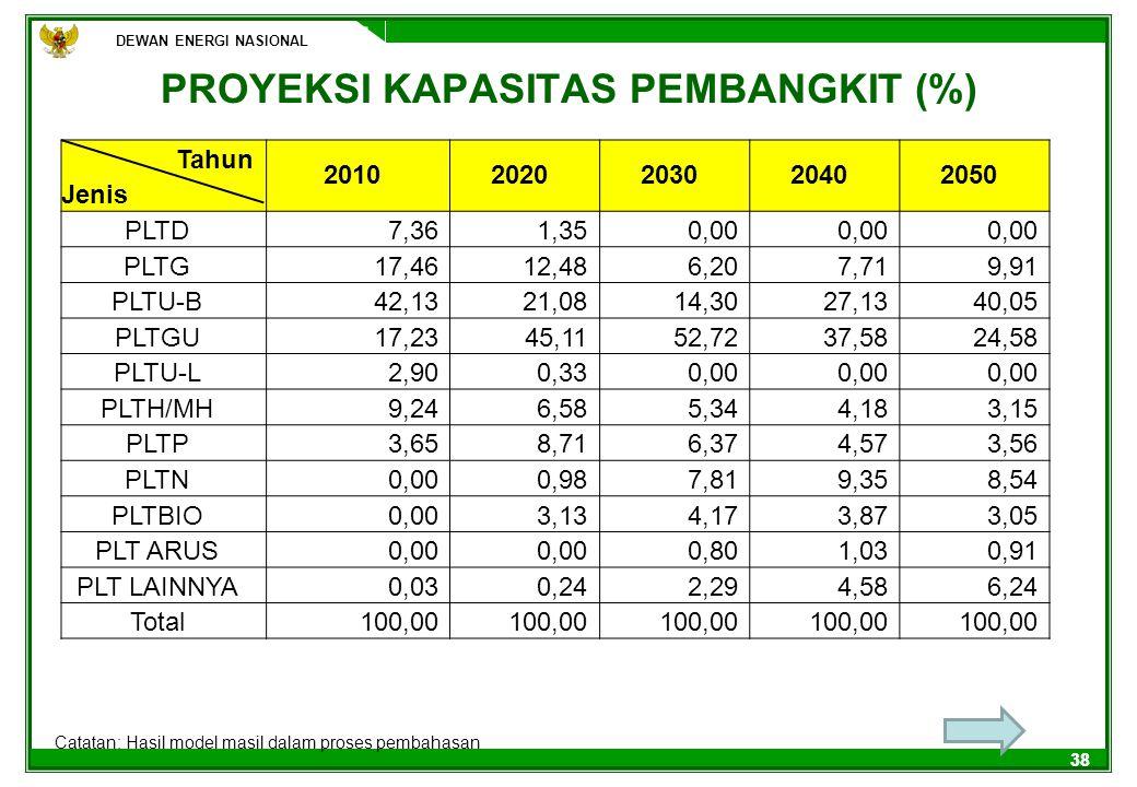 DEWAN ENERGI NASIONAL 38 PROYEKSI KAPASITAS PEMBANGKIT (%) DEWAN ENERGI NASIONAL Catatan: Hasil model masil dalam proses pembahasan Tahun 201020202030