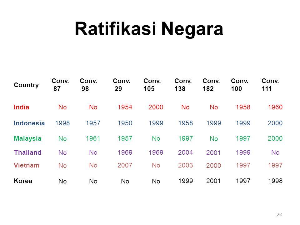 Ratifikasi Negara Country Conv. 87 Conv. 98 Conv. 29 Conv. 105 Conv. 138 Conv. 182 Conv. 100 Conv. 111 IndiaNo 19542000No 19581960 Indonesia1998195719