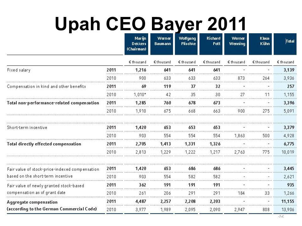 Upah CEO Bayer 2011 32