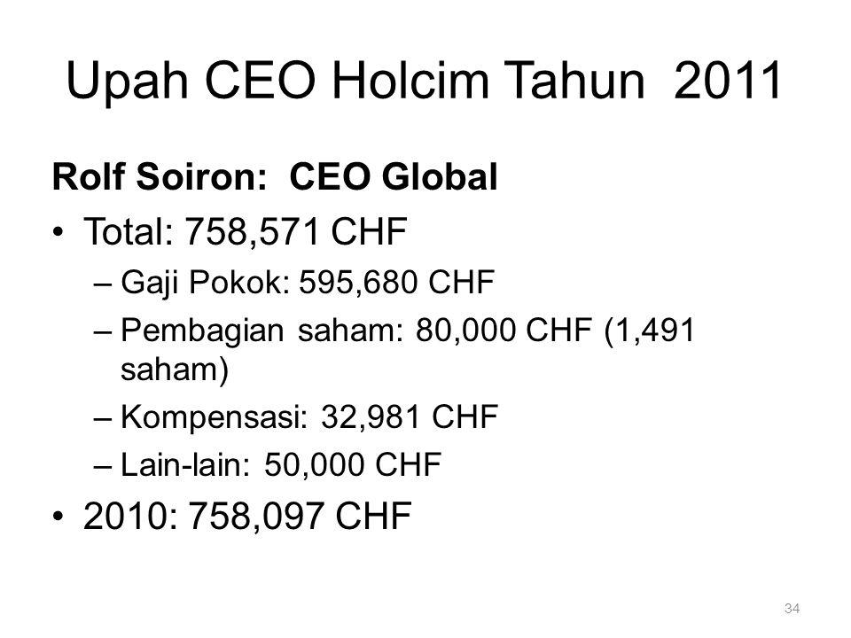 Upah CEO Holcim Tahun 2011 34 Rolf Soiron: CEO Global Total: 758,571 CHF –Gaji Pokok: 595,680 CHF –Pembagian saham: 80,000 CHF (1,491 saham) –Kompensa