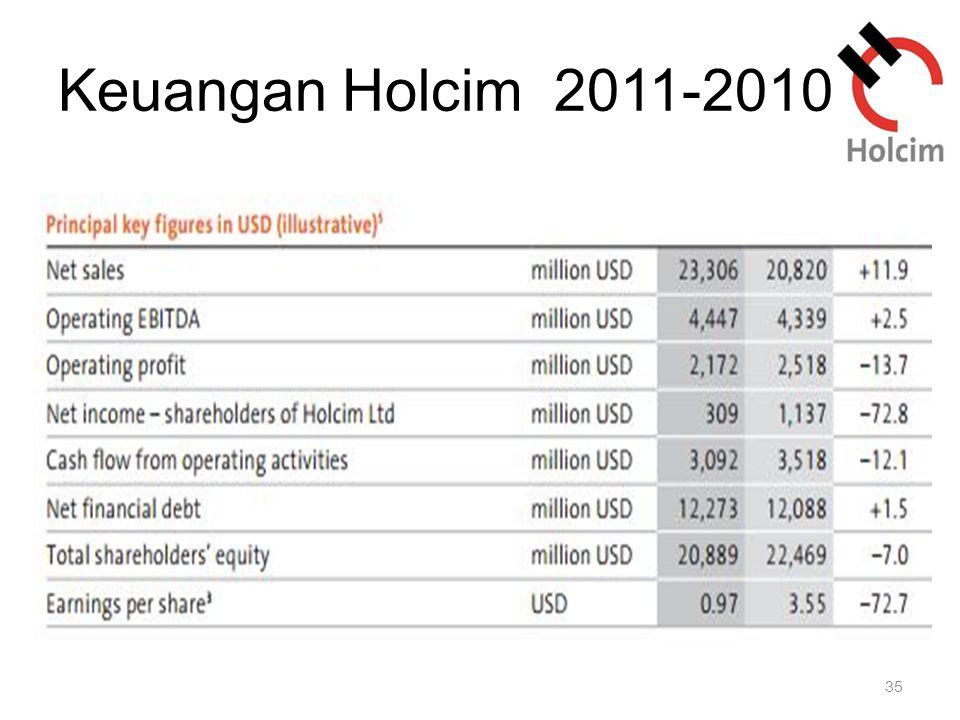 Keuangan Holcim 2011-2010 35
