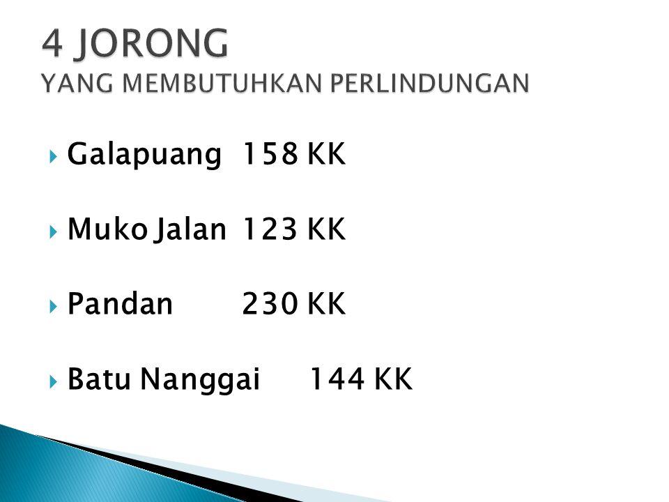  Galapuang158 KK  Muko Jalan123 KK  Pandan230 KK  Batu Nanggai144 KK