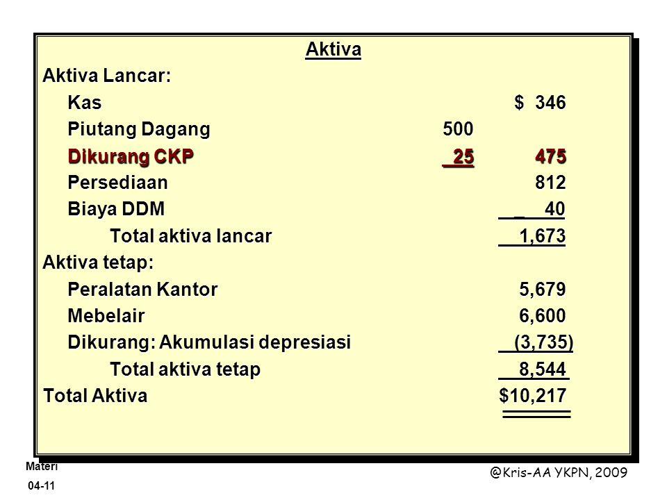 Materi 04-11 @Kris-AA YKPN, 2009 Aktiva Aktiva Lancar: Kas $ 346 Piutang Dagang500 Dikurang CKP 25 475 Persediaan 812 Biaya DDM _ 40 Total aktiva lanc