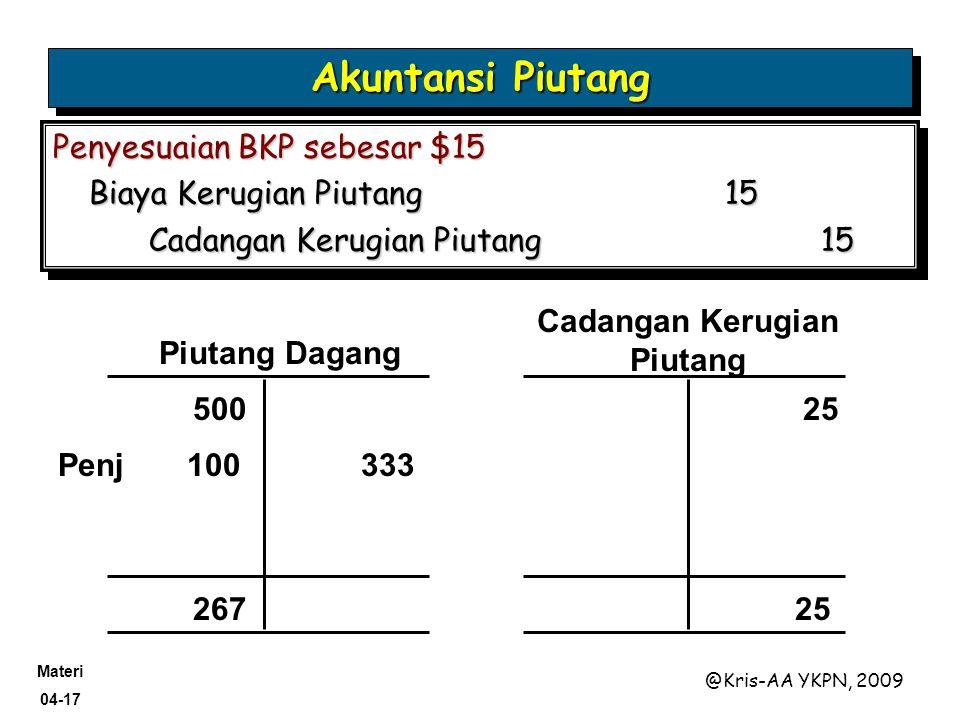 Materi 04-17 @Kris-AA YKPN, 2009 Penyesuaian BKP sebesar $15 Biaya Kerugian Piutang15 Cadangan Kerugian Piutang 15 Penyesuaian BKP sebesar $15 Biaya K