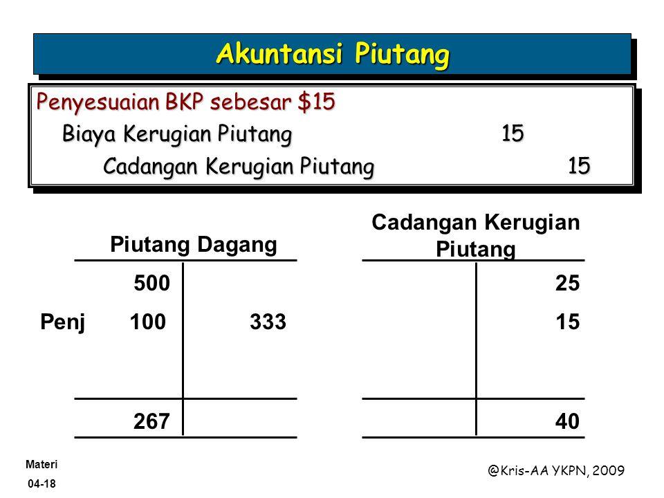 Materi 04-18 @Kris-AA YKPN, 2009 Penyesuaian BKP sebesar $15 Biaya Kerugian Piutang15 Cadangan Kerugian Piutang 15 Penyesuaian BKP sebesar $15 Biaya K