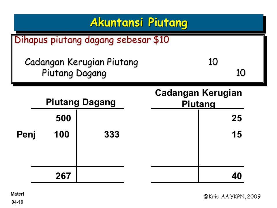 Materi 04-19 @Kris-AA YKPN, 2009 Akuntansi Piutang Piutang Dagang Cadangan Kerugian Piutang 500 25 267 40 Penj 100333 15 Dihapus piutang dagang sebesa