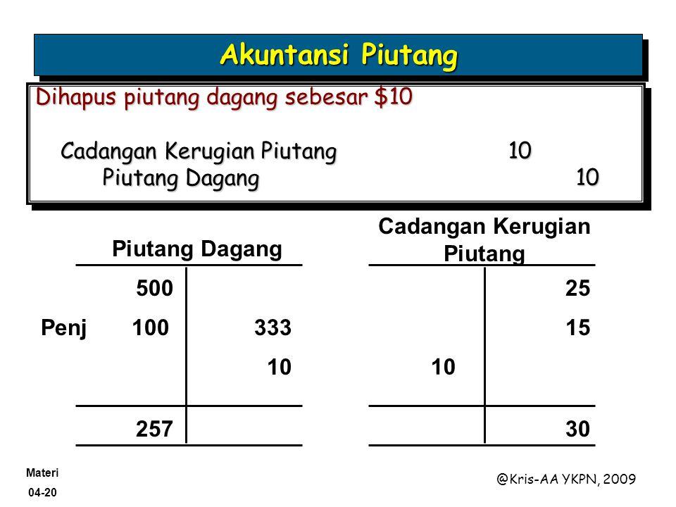 Materi 04-20 @Kris-AA YKPN, 2009 Akuntansi Piutang Piutang Dagang Cadangan Kerugian Piutang 500 25 257 30 Penj 100333 15 Dihapus piutang dagang sebesa