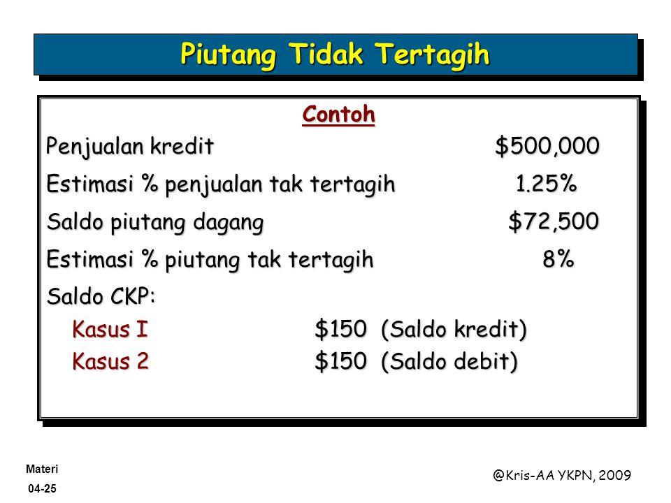Materi 04-25 @Kris-AA YKPN, 2009 Contoh Penjualan kredit $500,000 Estimasi % penjualan tak tertagih1.25% Saldo piutang dagang $72,500 Estimasi % piuta