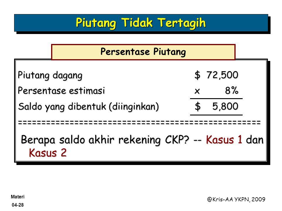Materi 04-28 @Kris-AA YKPN, 2009 Piutang dagang$ 72,500 Persentase estimasi x 8% Saldo yang dibentuk (diinginkan)$ 5,800 =============================
