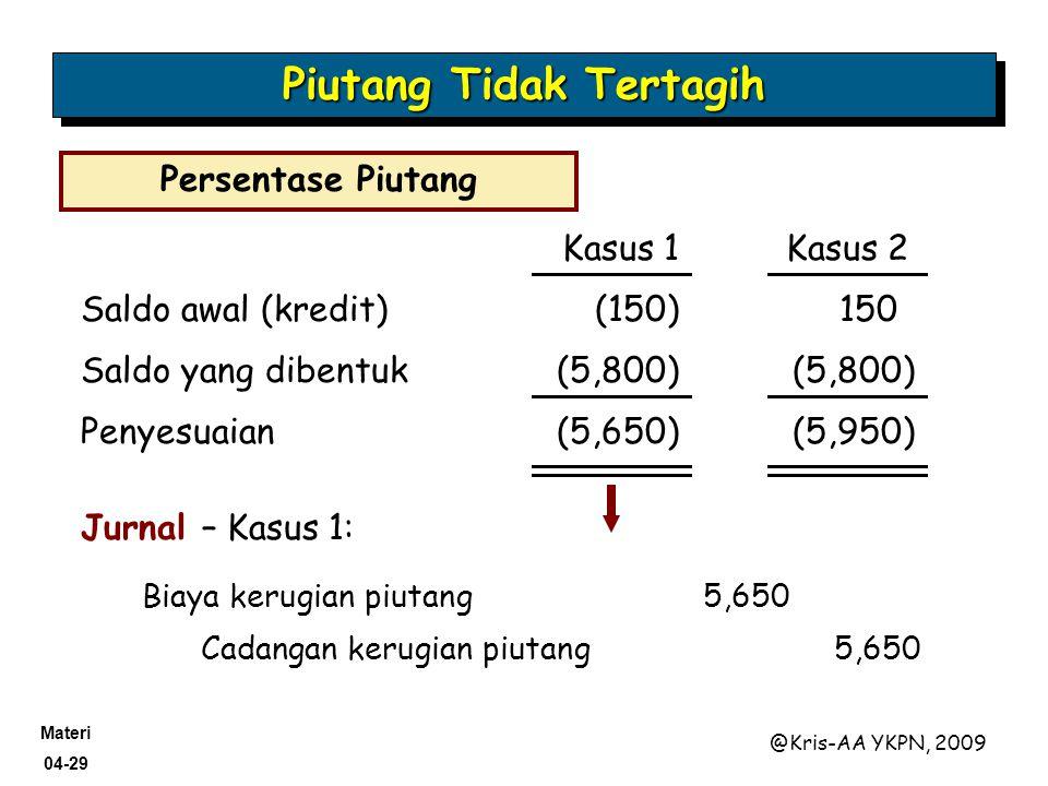 Materi 04-29 @Kris-AA YKPN, 2009 Saldo awal (kredit)(150)150 Saldo yang dibentuk(5,800) Penyesuaian(5,650)(5,950) Jurnal – Kasus 1: Cadangan kerugian