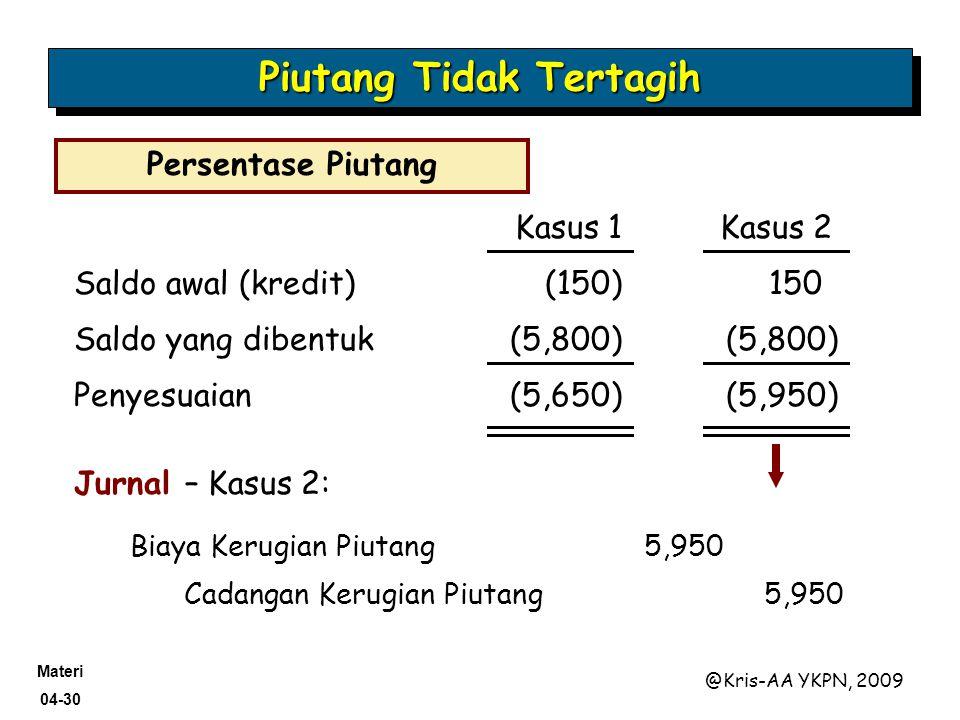 Materi 04-30 @Kris-AA YKPN, 2009 Saldo awal (kredit)(150)150 Saldo yang dibentuk(5,800) Penyesuaian(5,650)(5,950) Jurnal – Kasus 2: Cadangan Kerugian