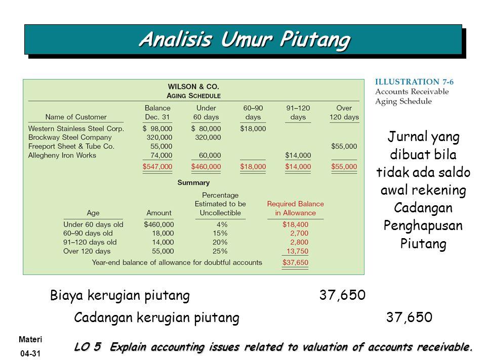 Materi 04-31 @Kris-AA YKPN, 2009 Analisis Umur Piutang LO 5 Explain accounting issues related to valuation of accounts receivable. Biaya kerugian piut