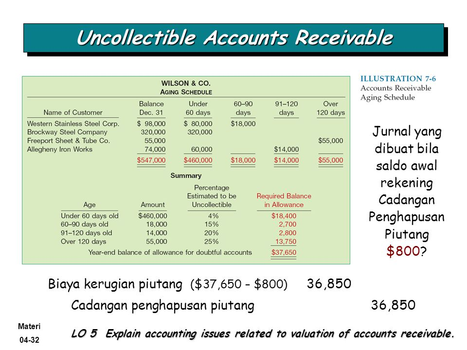 Materi 04-32 @Kris-AA YKPN, 2009 Uncollectible Accounts Receivable LO 5 Explain accounting issues related to valuation of accounts receivable. Biaya k