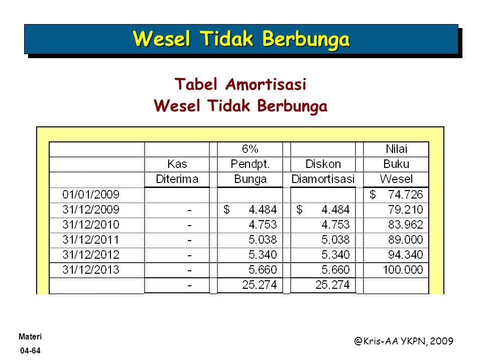 Materi 04-64 @Kris-AA YKPN, 2009 Tabel Amortisasi Wesel Tidak Berbunga