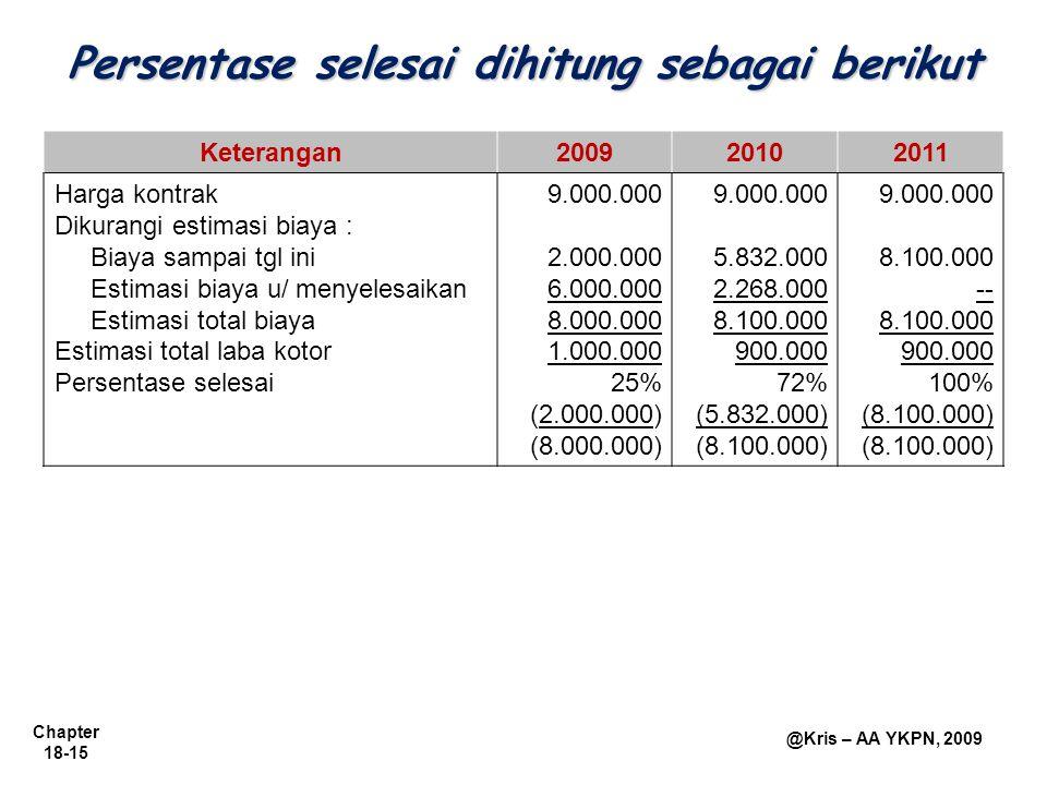 Chapter 18-15 @Kris – AA YKPN, 2009 Persentase selesai dihitung sebagai berikut Keterangan200920102011 Harga kontrak Dikurangi estimasi biaya : Biaya