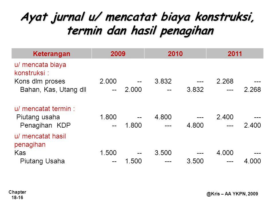 Chapter 18-16 @Kris – AA YKPN, 2009 Ayat jurnal u/ mencatat biaya konstruksi, termin dan hasil penagihan Keterangan200920102011 u/ mencata biaya konst