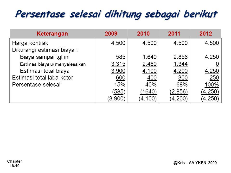 Chapter 18-19 @Kris – AA YKPN, 2009 Persentase selesai dihitung sebagai berikut Keterangan2009201020112012 Harga kontrak Dikurangi estimasi biaya : Bi