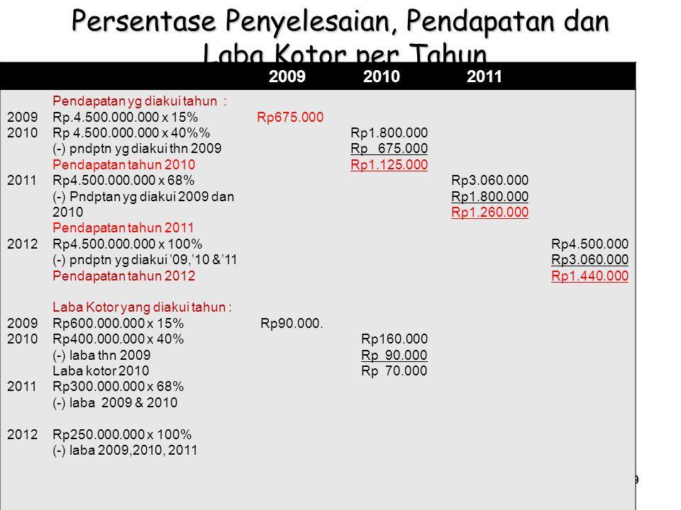 Chapter 18-21 @Kris – AA YKPN, 2009 Persentase Penyelesaian, Pendapatan dan Laba Kotor per Tahun 200920102011 2009 2010 2011 2012 2009 2010 2011 2012