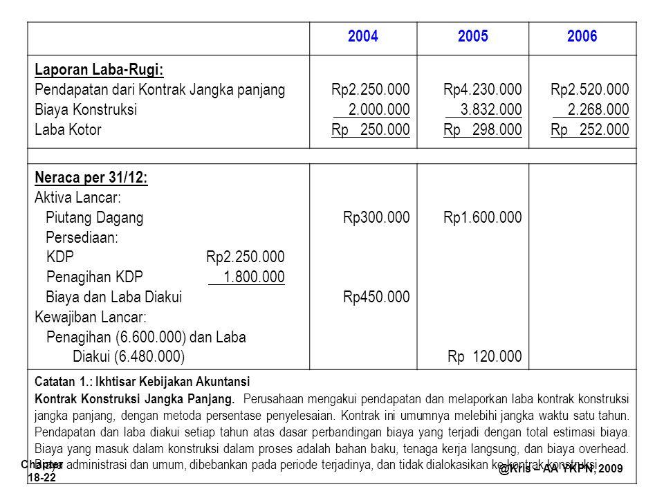 Chapter 18-22 @Kris – AA YKPN, 2009 200420052006 Laporan Laba-Rugi: Pendapatan dari Kontrak Jangka panjang Biaya Konstruksi Laba Kotor Rp2.250.000 2.0