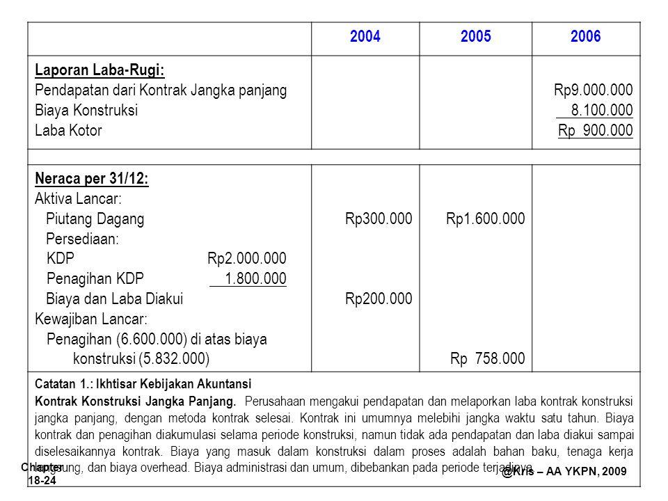 Chapter 18-24 @Kris – AA YKPN, 2009 200420052006 Laporan Laba-Rugi: Pendapatan dari Kontrak Jangka panjang Biaya Konstruksi Laba Kotor Rp9.000.000 8.1
