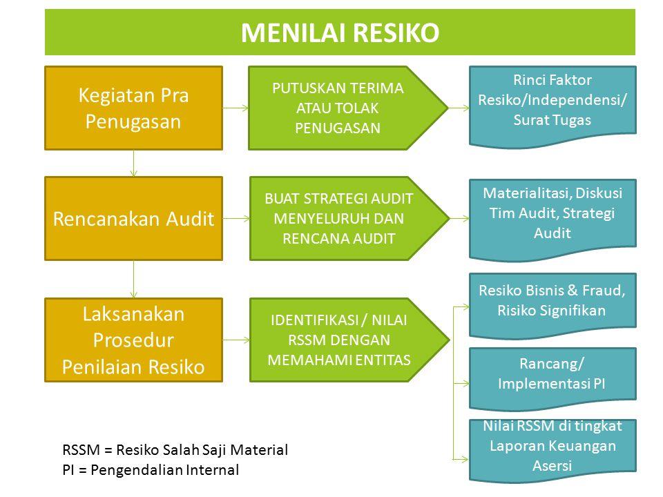 Kegiatan Pra Penugasan Rencanakan Audit Laksanakan Prosedur Penilaian Resiko PUTUSKAN TERIMA ATAU TOLAK PENUGASAN BUAT STRATEGI AUDIT MENYELURUH DAN R