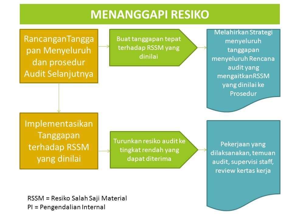 RancanganTangga pan Menyeluruh dan prosedur Audit Selanjutnya Implementasikan Tanggapan terhadap RSSM yang dinilai Buat tanggapan tepat terhadap RSSM
