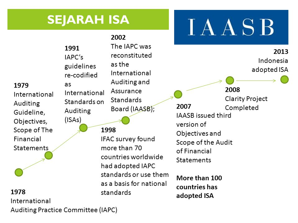 SEJARAH ISA 1978 International Auditing Practice Committee (IAPC) 1979 International Auditing Guideline, Objectives, Scope of The Financial Statements
