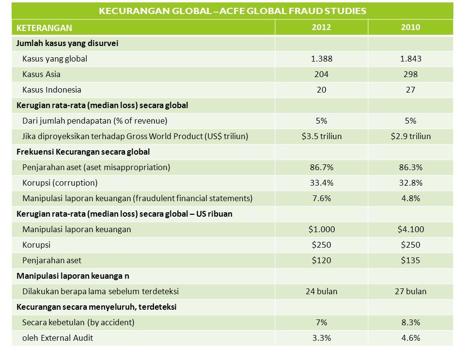 KECURANGAN GLOBAL – ACFE GLOBAL FRAUD STUDIES KETERANGAN 20122010 Jumlah kasus yang disurvei Kasus yang global1.3881.843 Kasus Asia204298 Kasus Indone