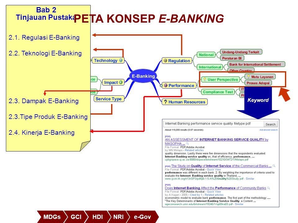 MDGsGCIHDINRIe-Gov 2.1. Regulasi E-Banking 2.2. Teknologi E-Banking 2.3. Dampak E-Banking 2.3.Tipe Produk E-Banking 2.4. Kinerja E-Banking Bab 2 Tinja