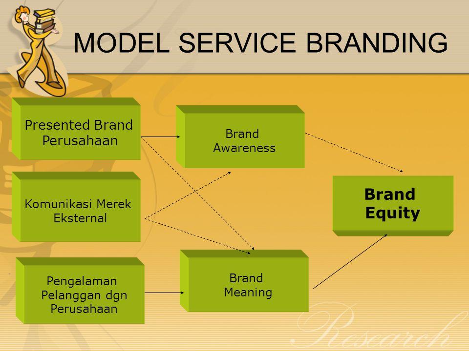 MODEL SERVICE BRANDING Presented Brand Perusahaan Komunikasi Merek Eksternal Pengalaman Pelanggan dgn Perusahaan Brand Awareness Brand Meaning Brand Equity