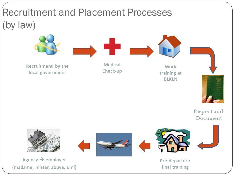 Recruitment and Placement Processes (by law) Pasport and Document Recruitment by the local government Medical Check-up Work training at BLKLN Pre-departure final training Agency  employer (madame, mister, abuya, umi)