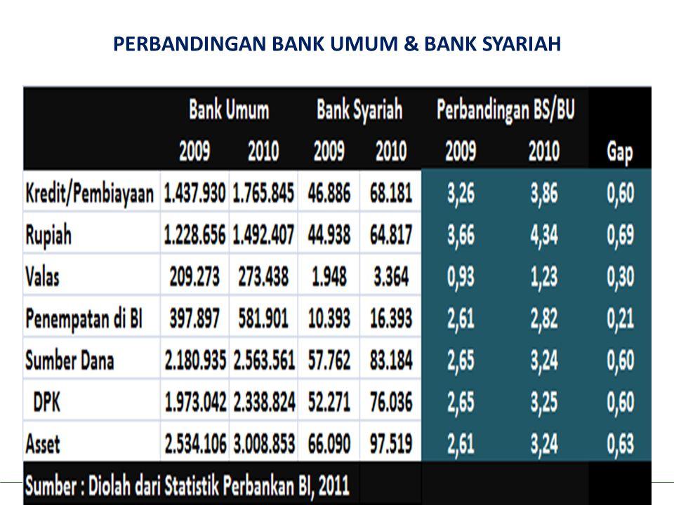 Aviliani: Optimalisasi Peran Pemerintah dan DPR RI dalam Meningkatkan Market Share Lembaga Keungan Syariah di Indonesia PERBANDINGAN BANK UMUM & BANK SYARIAH