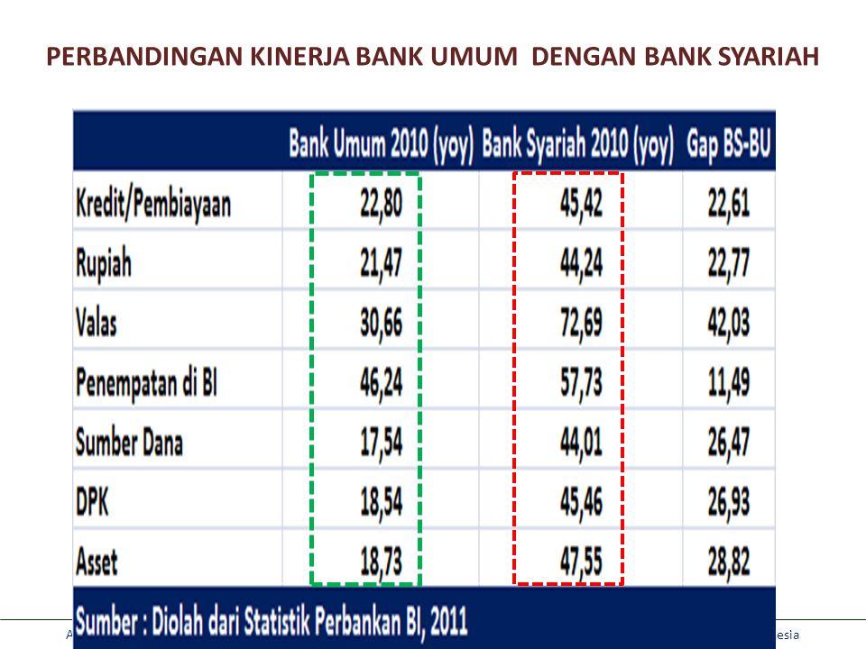 Aviliani: Optimalisasi Peran Pemerintah dan DPR RI dalam Meningkatkan Market Share Lembaga Keungan Syariah di Indonesia PERBANDINGAN KINERJA BANK UMUM DENGAN BANK SYARIAH