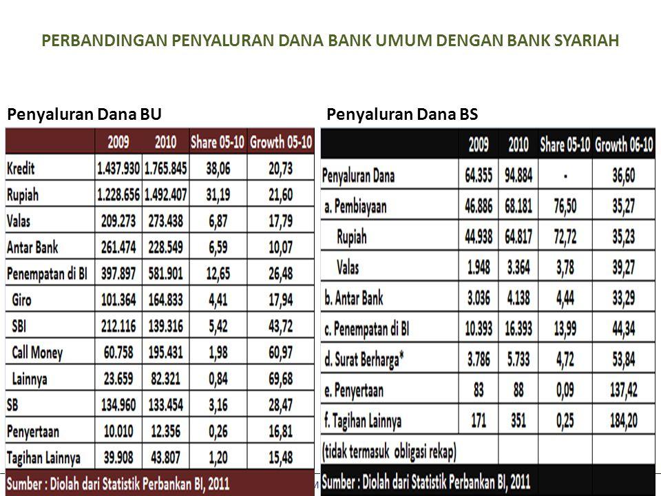 Aviliani: Optimalisasi Peran Pemerintah dan DPR RI dalam Meningkatkan Market Share Lembaga Keungan Syariah di Indonesia Penyaluran Dana BSPenyaluran Dana BU PERBANDINGAN PENYALURAN DANA BANK UMUM DENGAN BANK SYARIAH