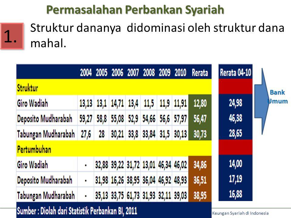 Aviliani: Optimalisasi Peran Pemerintah dan DPR RI dalam Meningkatkan Market Share Lembaga Keungan Syariah di Indonesia Permasalahan Perbankan Syariah 1.