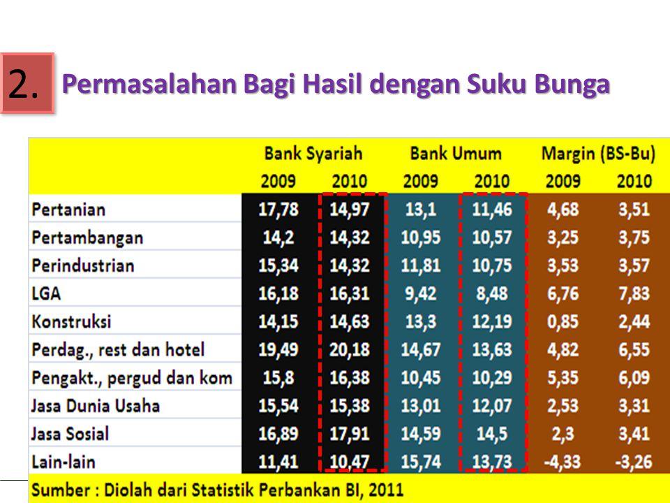 Aviliani: Optimalisasi Peran Pemerintah dan DPR RI dalam Meningkatkan Market Share Lembaga Keungan Syariah di Indonesia 2.