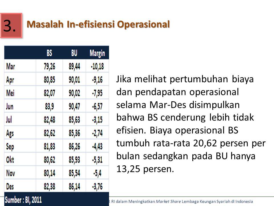 Aviliani: Optimalisasi Peran Pemerintah dan DPR RI dalam Meningkatkan Market Share Lembaga Keungan Syariah di Indonesia Masalah In-efisiensi Operasional 3.