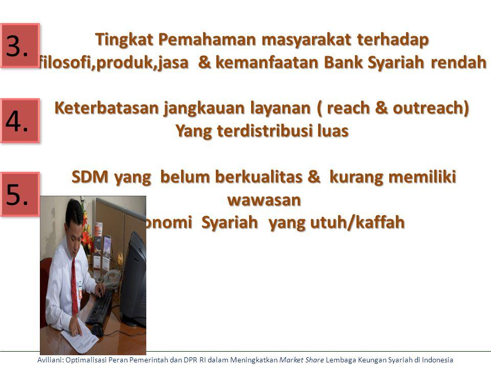 Aviliani: Optimalisasi Peran Pemerintah dan DPR RI dalam Meningkatkan Market Share Lembaga Keungan Syariah di Indonesia Tingkat Pemahaman masyarakat terhadap filosofi,produk,jasa & kemanfaatan Bank Syariah rendah Keterbatasan jangkauan layanan ( reach & outreach) Yang terdistribusi luas SDM yang belum berkualitas & kurang memiliki SDM yang belum berkualitas & kurang memiliki wawasan wawasan ekonomi Syariah yang utuh/kaffah ekonomi Syariah yang utuh/kaffah 3.
