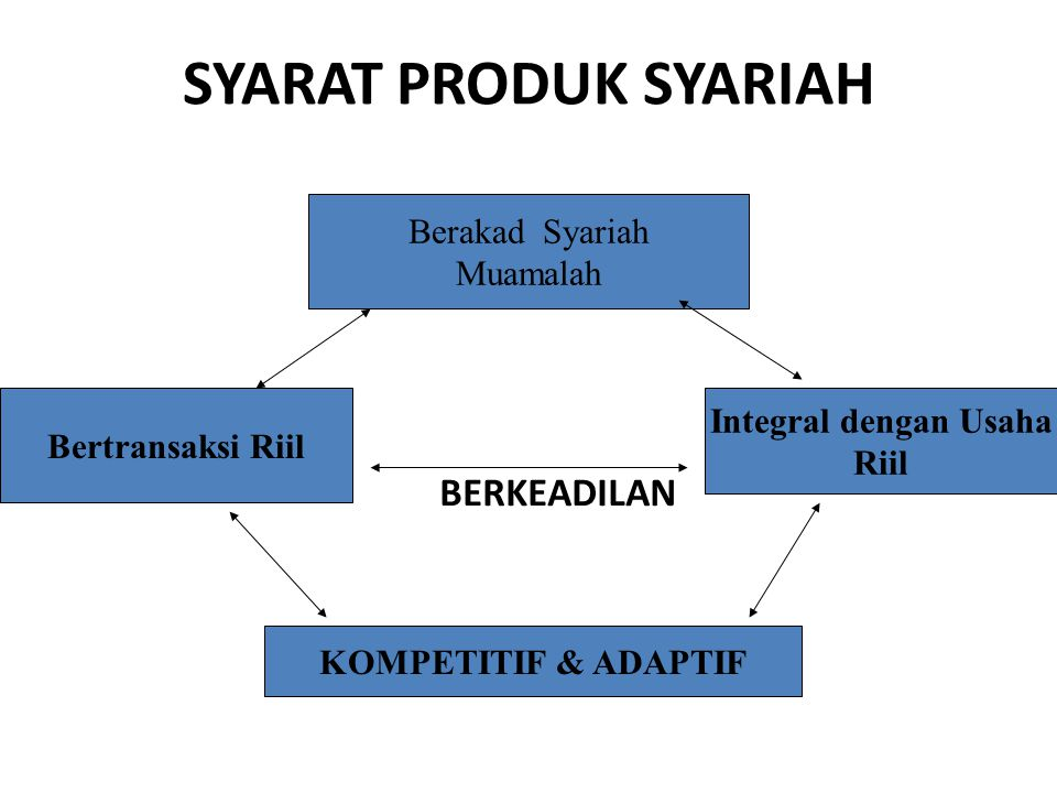 SYARAT PRODUK SYARIAH KOMPETITIF & ADAPTIF Berakad Syariah Muamalah Bertransaksi Riil Integral dengan Usaha Riil BERKEADILAN