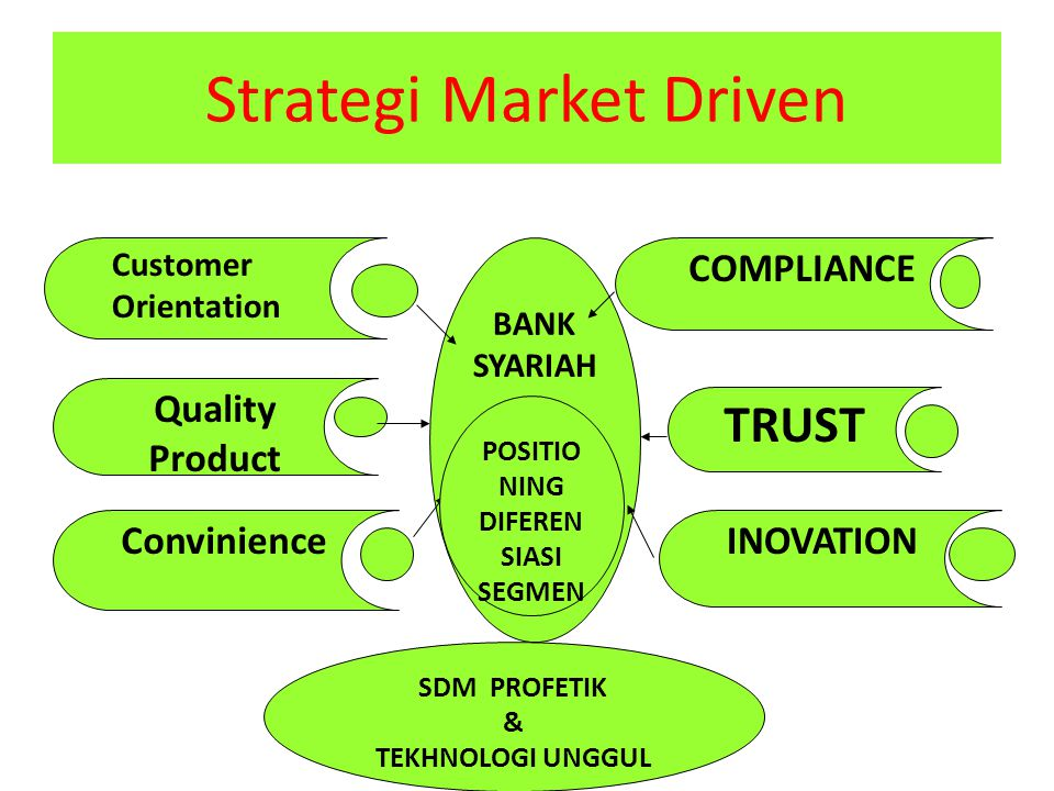 Strategi Market Driven BANK SYARIAH SDM PROFETIK & TEKHNOLOGI UNGGUL Customer Orientation Quality Product Convinience COMPLIANCE TRUST INOVATION POSITIO NING DIFEREN SIASI SEGMEN