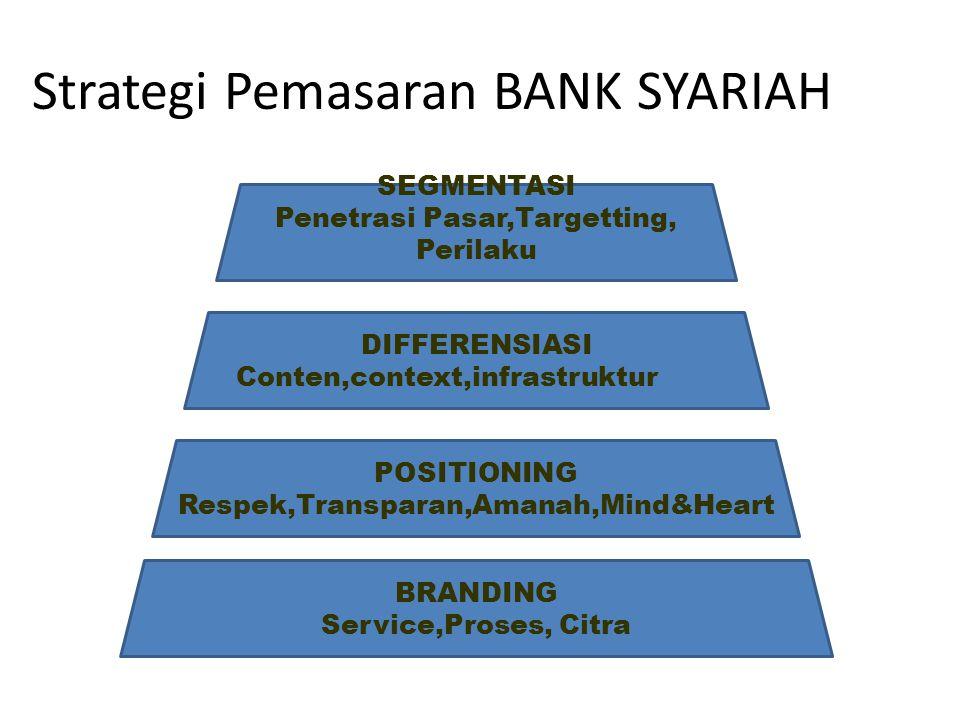 Strategi Pemasaran BANK SYARIAH SEGMENTASI Penetrasi Pasar,Targetting, Perilaku DIFFERENSIASI Conten,context,infrastruktur POSITIONING Respek,Transparan,Amanah,Mind&Heart BRANDING Service,Proses, Citra