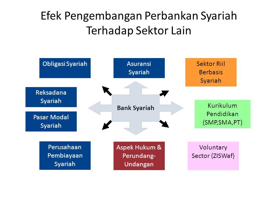 Efek Pengembangan Perbankan Syariah Terhadap Sektor Lain Bank Syariah Perusahaan Pembiayaan Syariah Asuransi Syariah Reksadana Syariah Obligasi Syariah Pasar Modal Syariah Sektor Riil Berbasis Syariah Aspek Hukum & Perundang- Undangan Voluntary Sector (ZISWaf) Kurikulum Pendidikan (SMP,SMA,PT)
