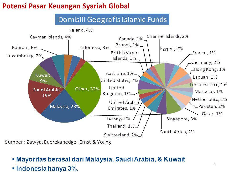 Mayoritas berasal dari Malaysia, Saudi Arabia, & Kuwait  Indonesia hanya 3%.