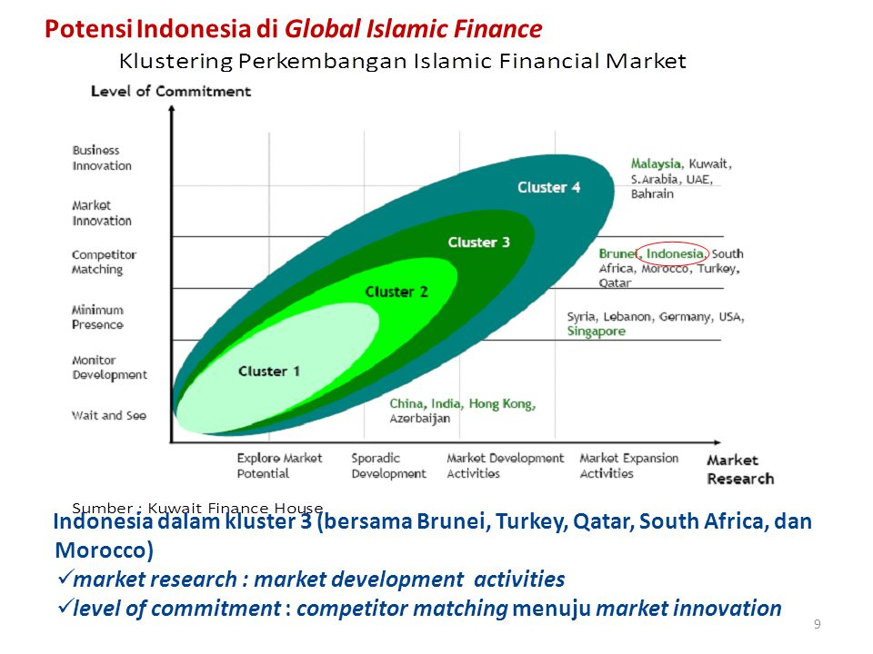 Indonesia dalam kluster 3 (bersama Brunei, Turkey, Qatar, South Africa, dan Morocco) market research : market development activities level of commitment : competitor matching menuju market innovation 9 Potensi Indonesia di Global Islamic Finance