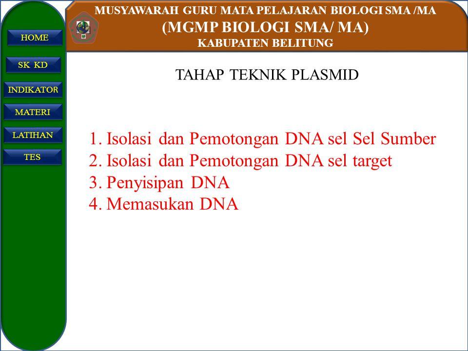 MUSYAWARAH GURU MATA PELAJARAN BIOLOGI SMA /MA (MGMP BIOLOGI SMA/ MA) KABUPATEN BELITUNG SK KD INDIKATO R INDIKATO R MATERI LATIHAN TES HOME TAHAP TEK